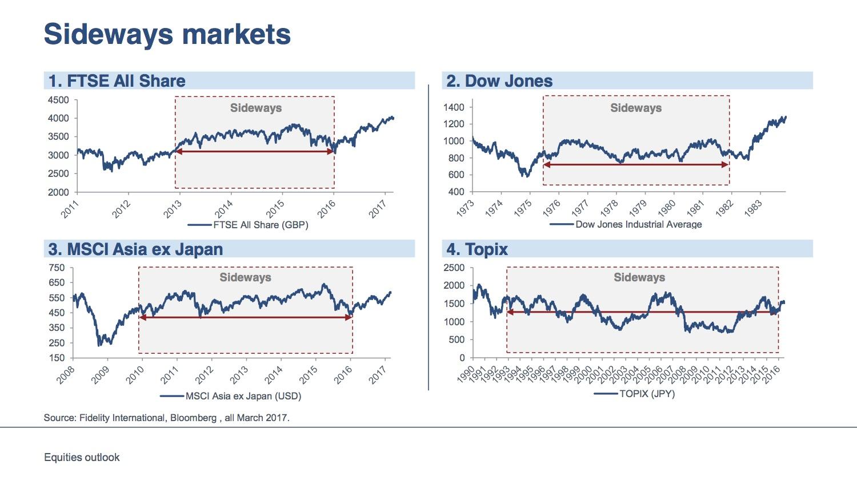 Historische zijwaartse markten