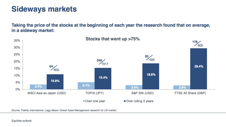 Ook in zijwaartse markten kan geld worden verdiend
