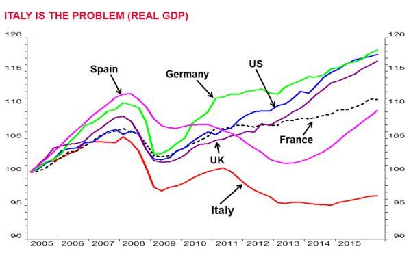Italiaanse economie profiteert niet van euro