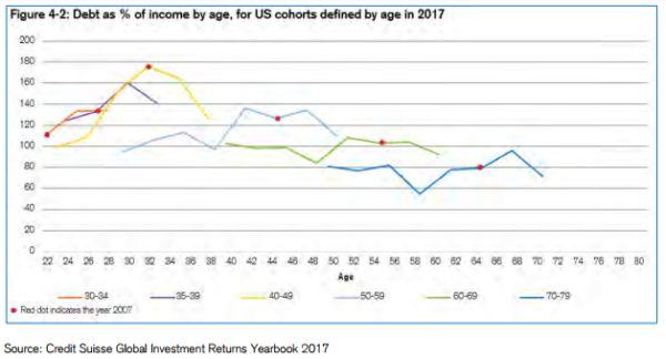 schulden millennials