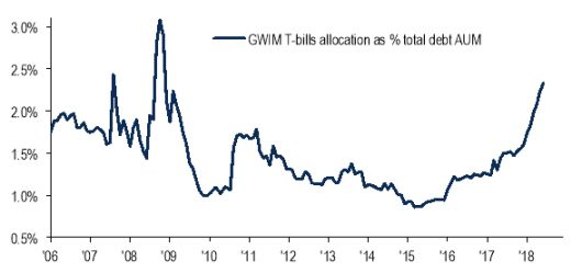 Klanten BofAML rennen in staatsobligaties