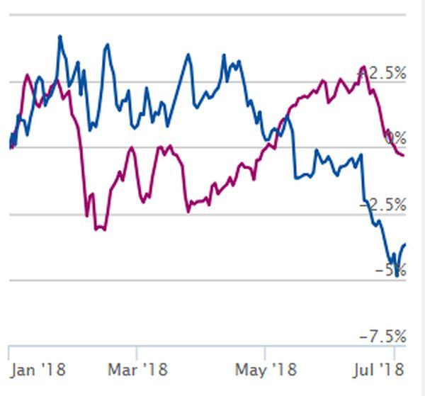 IEXFonds 40 versus goud