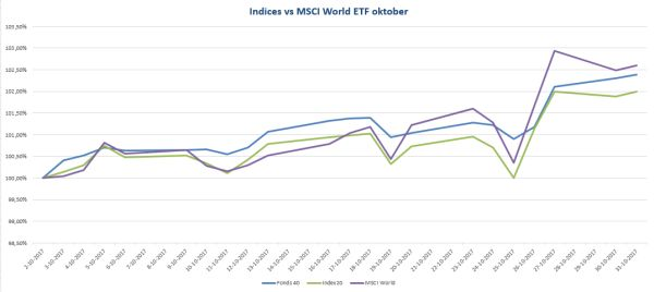IEXFonds 40 en Index 20+ rendementen versus MSCI World