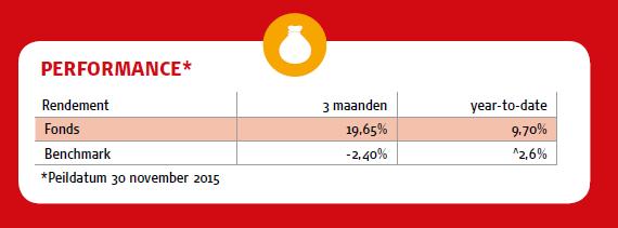Data Henderson Horizon Euroland Fund