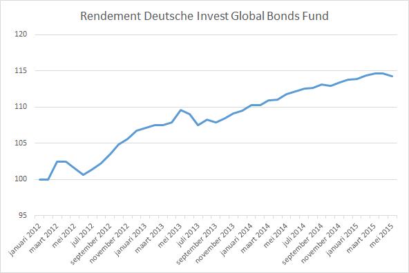 Deutsche Invest Global Bonds Fund