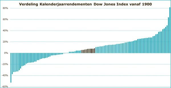 Kalenderrendementen Dow Jones