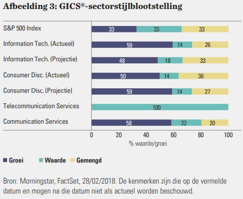 SSGA Sector GICS structure