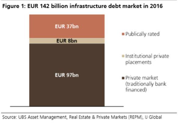 verdeling infrastructuurbeleggingsmarkt 2016