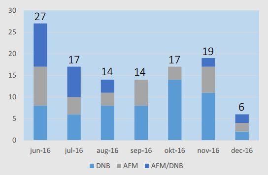 Vragen aan InnovationHub AFM DNB