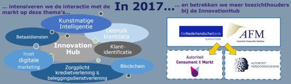 Plannen InnovationHub AFM DNB