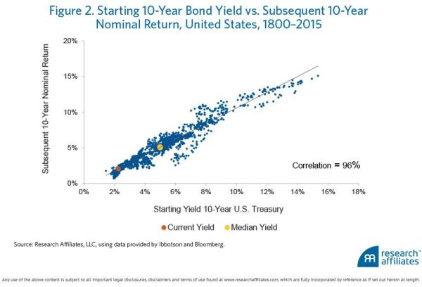 Tienjaarsrendement Amerikaanse obligaties