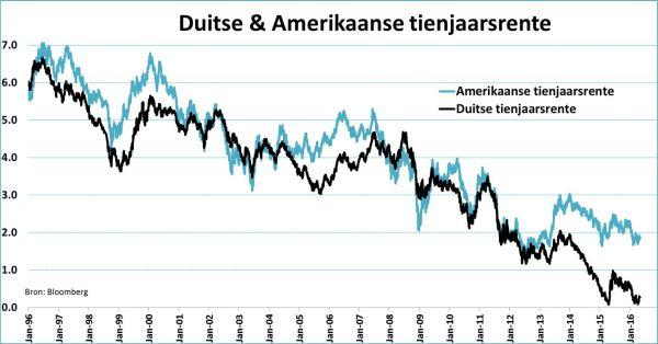 Tienjaarsrendement Amerikaanse obligaties en Duitse obligaties