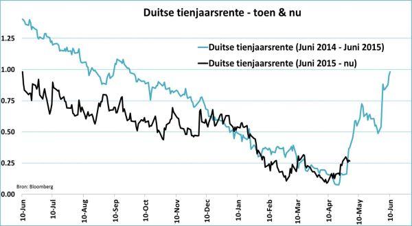 Tienjaarsrendement Duitse obligaties toen en nu
