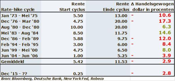 Rentecycli in de VS