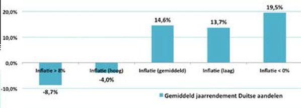 gemiddeld jaarrendement Duitse aandelen