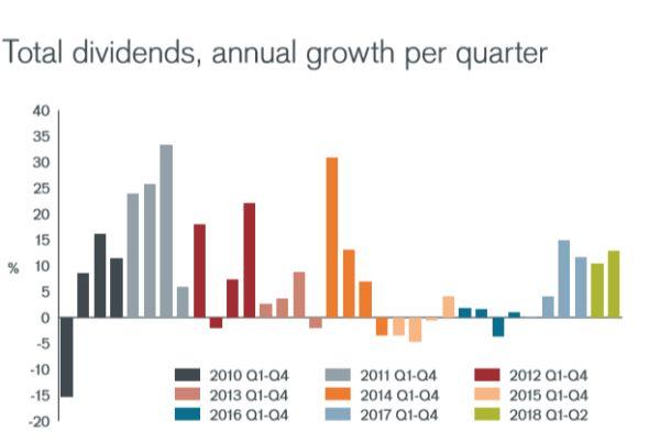 Janus Henderson Global Dividend Index