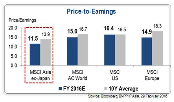 Aziatische beleggingen zijn goedkooper