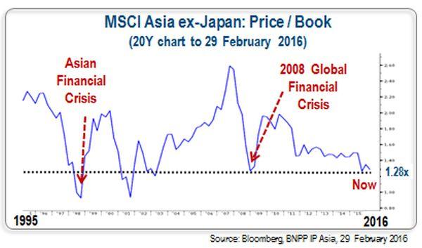 Indiase aandelen waren te duur