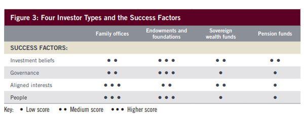 succesfactoren langetermijnbeleggen