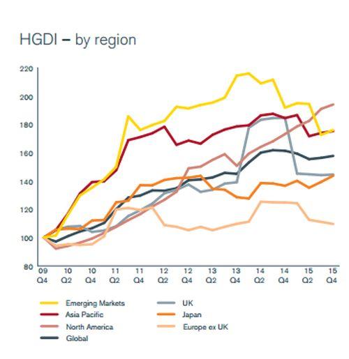 Dividend per regio