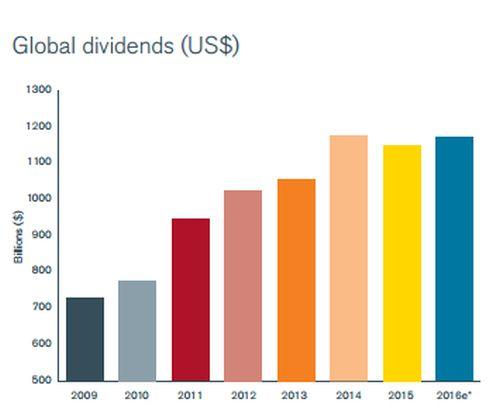 dividendgroei wereldwijd