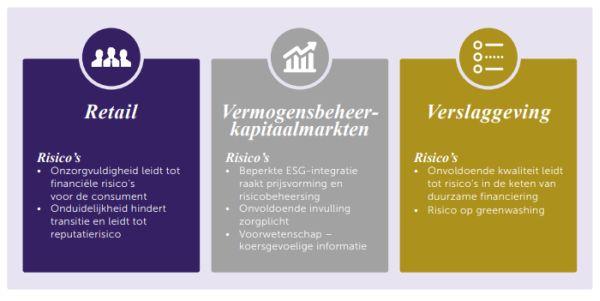 risico's duurzaam beleggen AFM