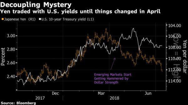 yen ten opzichte van de dollar zomer 2018