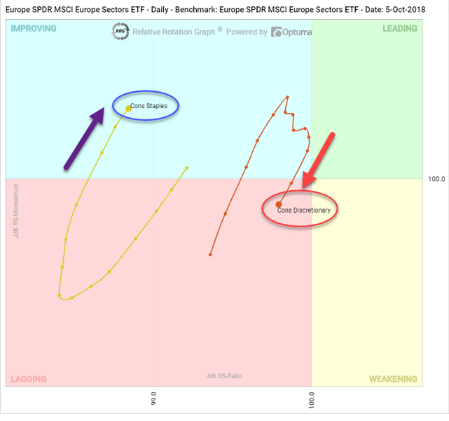 SPDR ETF's Relative Rotation Graphs