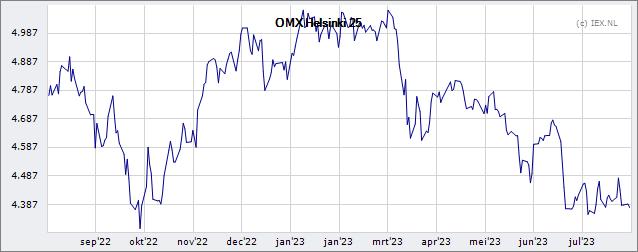 OMX Helsinki 25 » Koers (Index)   Beursduivel.be
