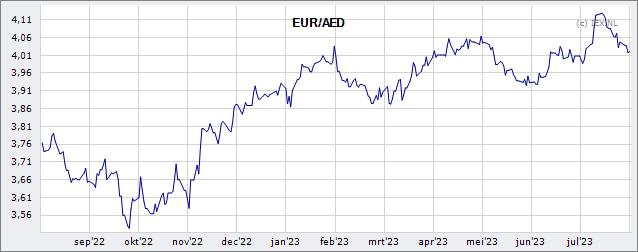 EUR/AED » Koers (Valuta)