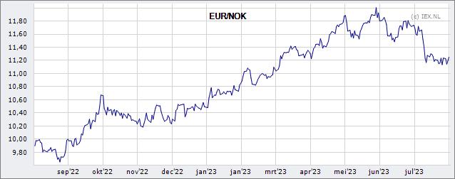 valuta nok euro
