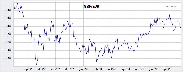 GBP/EUR » Koers (Valuta) | Beursduivel.be
