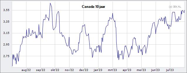 Canadese dollar wisselkoers (CAD)