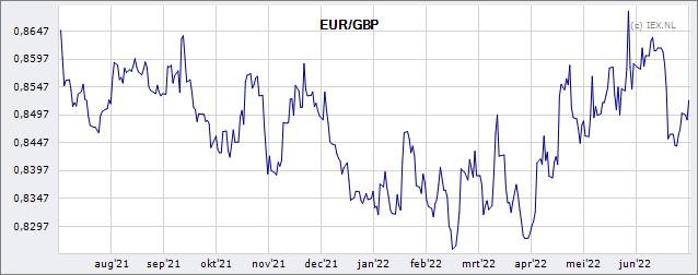 EUR/GBP » Koers (Valuta) | Beursduivel.be