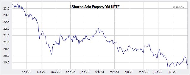 iShares Asia Property Yield UCITS ETF » Realtime koers (Beleggingsfonds) | Beursduivel.be