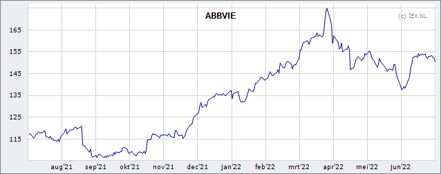 Abbvie Inc Koers Aandeel Belegger