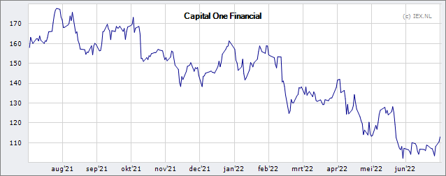 Capital One Financial Corporation: Setting and Shaping Strat