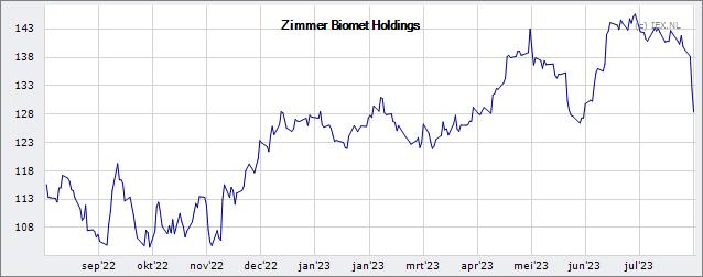 Zimmer biomet holdings koers aandeel for Zimmer holdings
