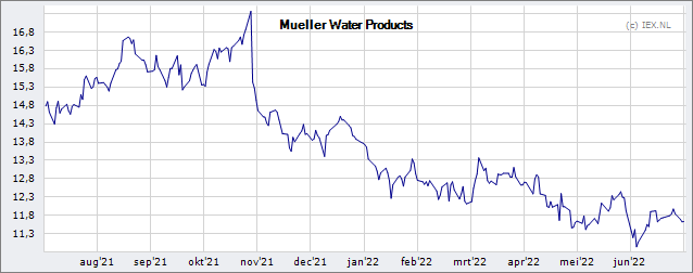 Mueller Water Products » Koers (Aandeel) | Beursduivel be