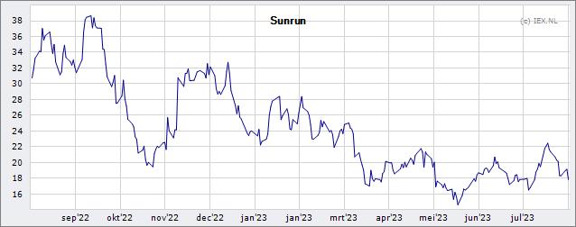 Sunrun Inc Koers Aandeel Eurobench