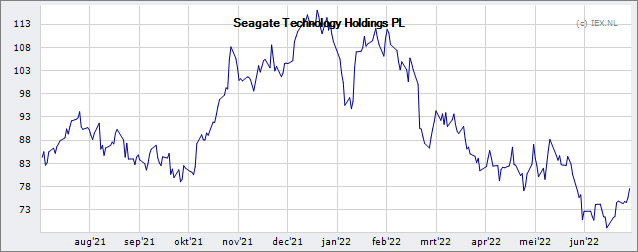 Seagate Technology PLC » Koers (Aandeel) | Beursduivel.be