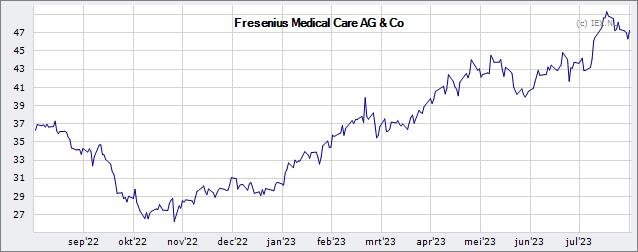 Fresenius Medical Care Ag & Co Kgaa