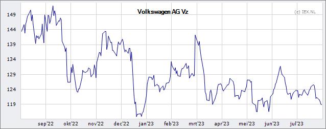 Volkswagen Ag Vz