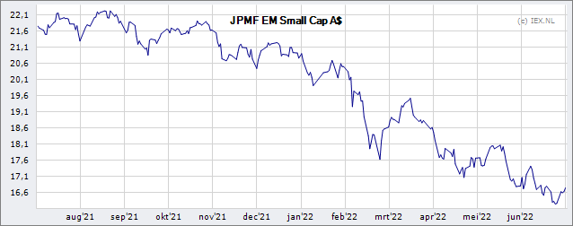 emerging markets small cap fund