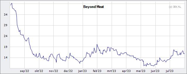 Beyond meat koers
