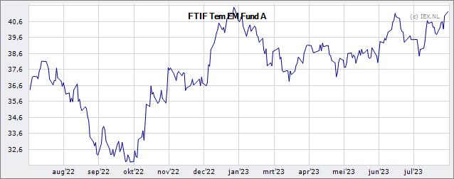 Franklin Templeton Investment Funds Templeton Emerging Markets Fund