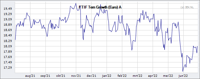 Franklin Templeton Investment Funds Templeton Growth Euro Fund A