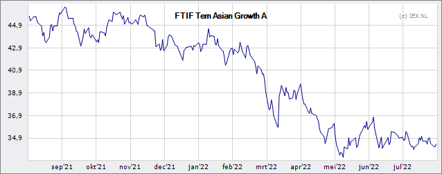 Franklin Templeton Investment Funds Templeton Asian Growth Fund A