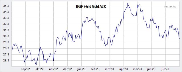 BlackRock Global Funds World Gold Fund A2 EUR » Koers ...  BlackRock Globa...