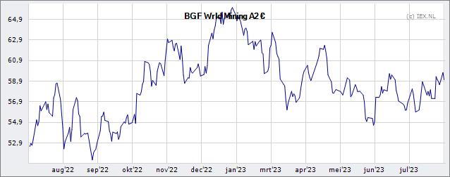BlackRock Global Funds World Mining Fund A2 EUR » Koers ...  BlackRock Globa...